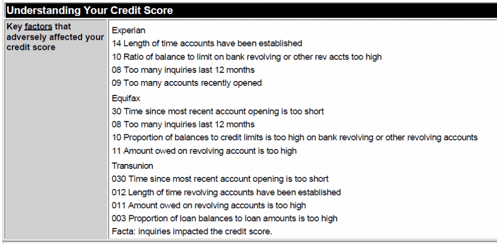 Credit score, credit report, credit history, Experian, Equifax, Transunion, debt-to-credit utilization ratio