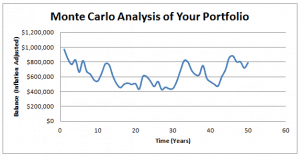 Monte Carlo, Simulation, Nest egg, withdrawal rate, 4% rule, financial planning, inflation