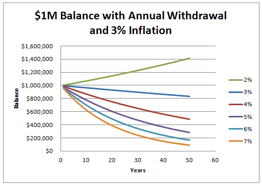 safe withdrawal rate, Nest egg, withdrawal rate, Smart Money, 4% rule, Journal of Financial Planning, Retirement Management Journal, William Bengen, financial planning