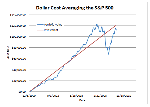 Making Ru Cost Averaging Work For You