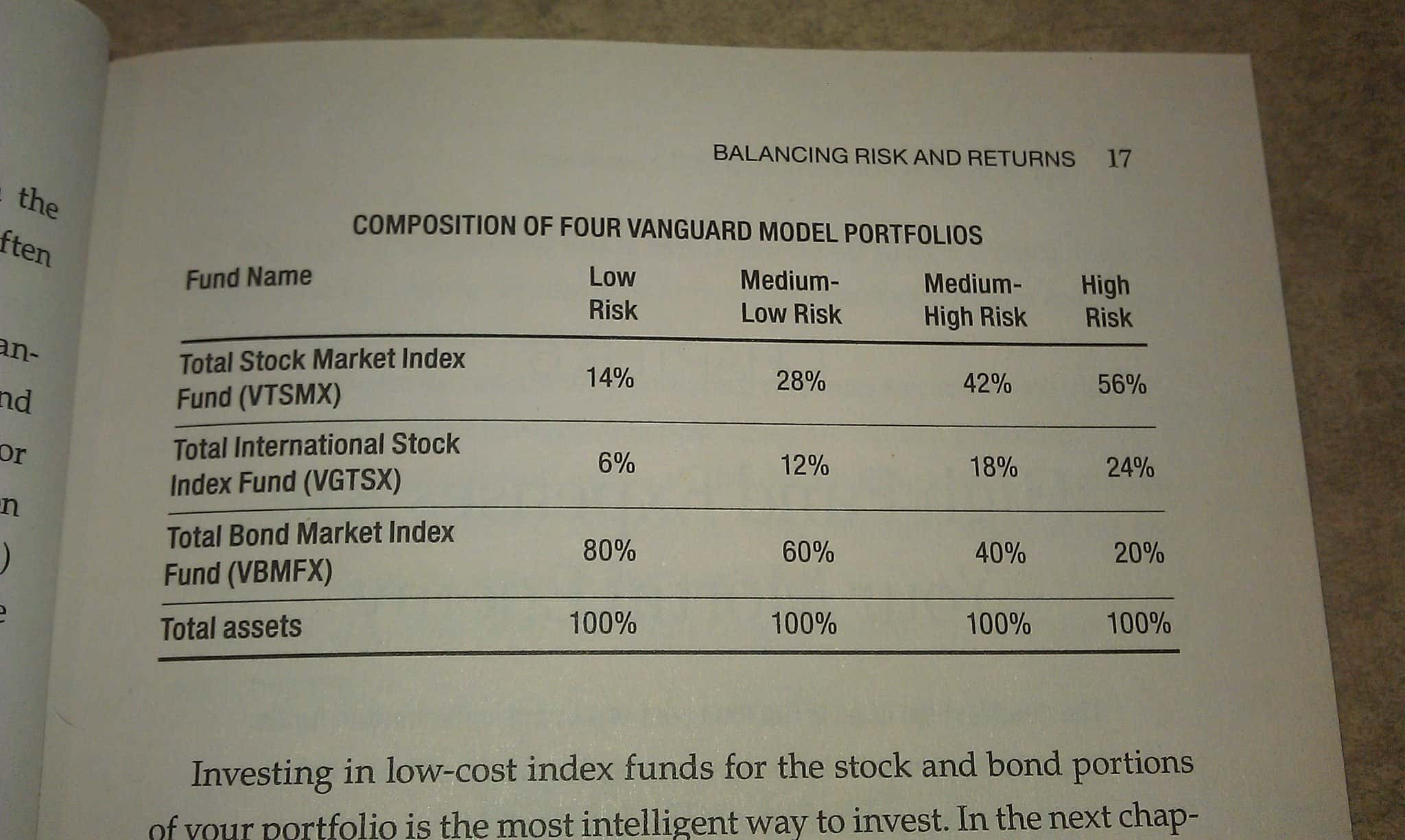 Vanguard Index Funds