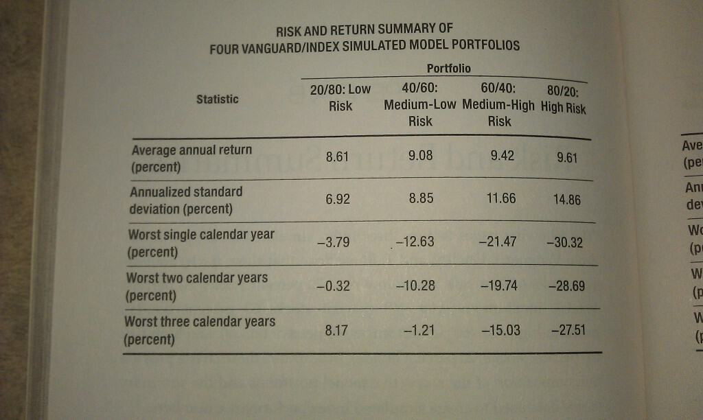 asset allocation models
