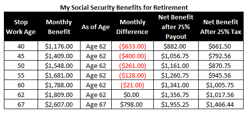 Social security benefits, Social security benefit, Social security, Social security spousal benefits