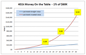 Maxing Out Your 401k Matching – Don't You Dare Leave Money on the Table!