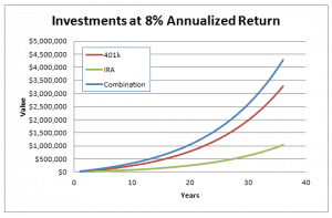 New IRS Contribution Limits for Retirement Accounts in 2013