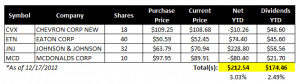 My Stocks with High Dividends Income Report – December 2012