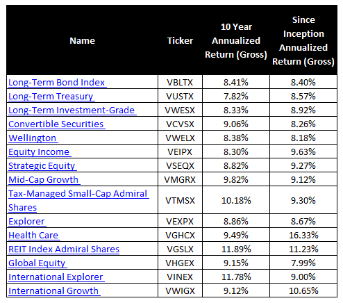 Best Vanguard Index Funds