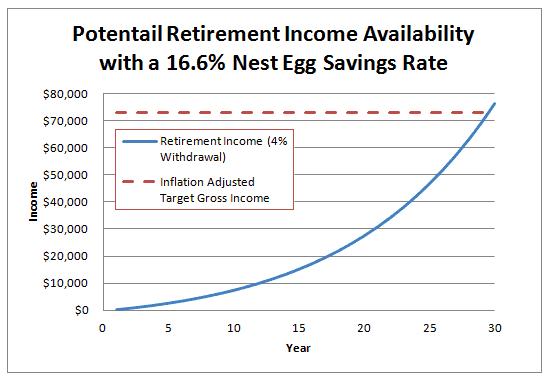 retirement formula