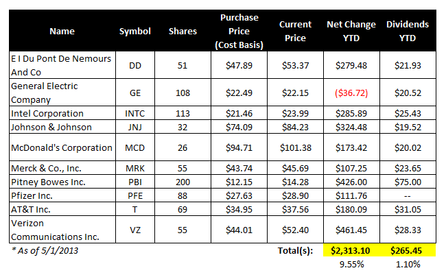 Using Google Spreadsheet to Track a Stock Portfolio