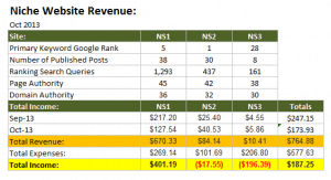 Niche Website Oct 2013 Income