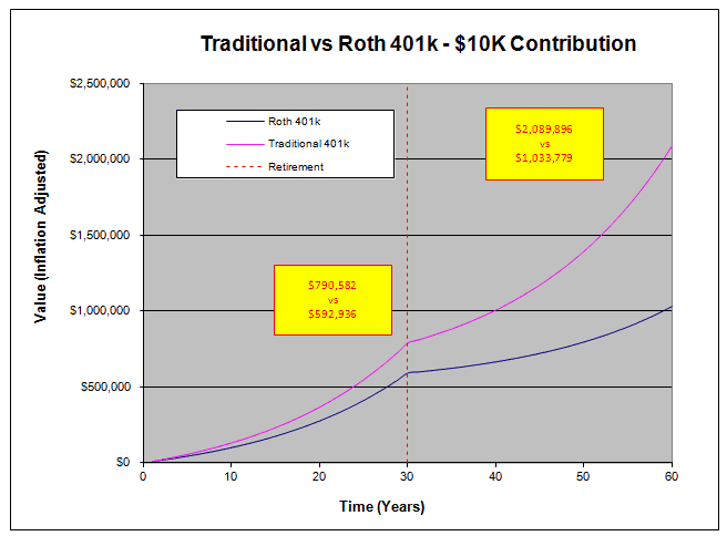 Traditional vs Roth 401k