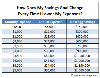 Have you ever thought to yourself: What's the least amount or minimum retirement savings I could get away with? If there's one thing I've learned from reading early retirement success stories, it's NOT that you need millions of dollars, insider investment knowledge, or even a big-time high-paying job. In this post, I'm going to show you how minimizing your lifestyle costs could be the key to retiring on much, much less retirement savings than you think. - MyMoneyDesign.com