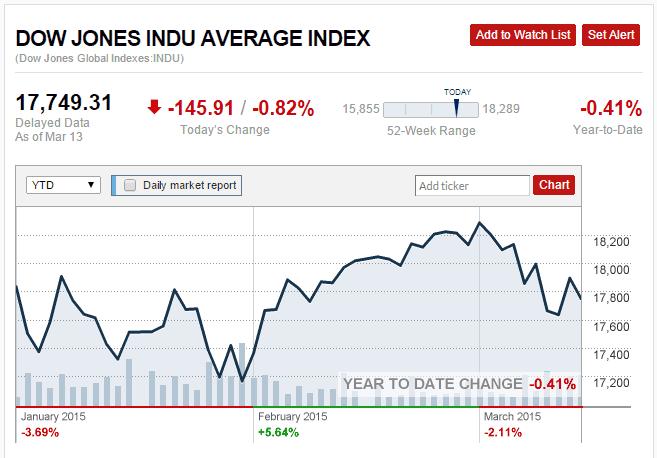DowJones First 3 Months 2015