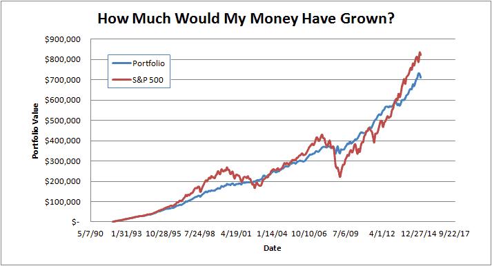 Asset Allocation Model vs Index Fund - My Money Design