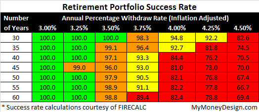 safe withdrawal rate success rate table