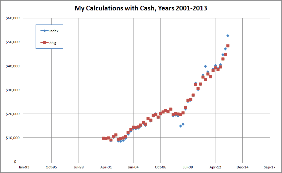 3 percent signal A 13 years with cash