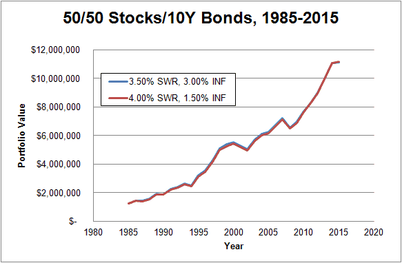 50-50 1985-2015 400SWR-150INF
