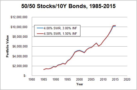 50-50 1985-2015 450SWR-150INF