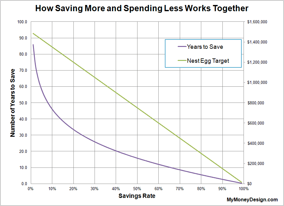 How Saving More and Spending Less Works