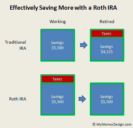effectively saving more with a Roth IRA