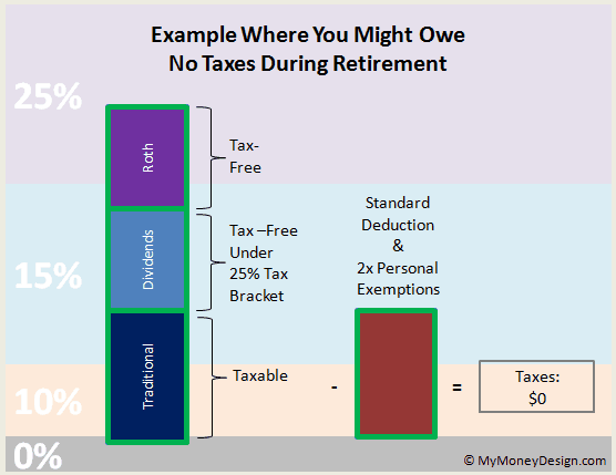 example where you might owe no taxes during retirement