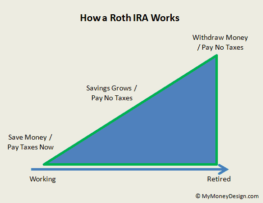 how a Roth IRA works