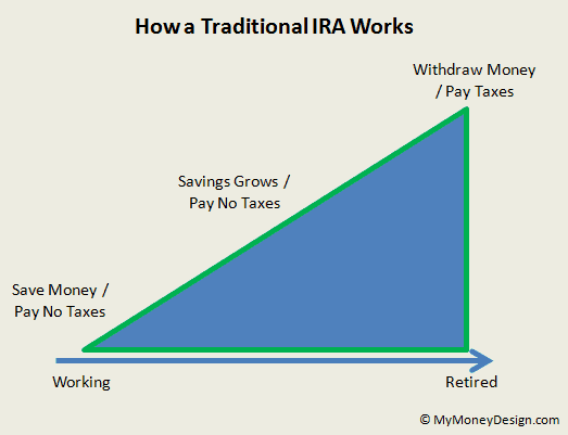 how a traditional IRA works