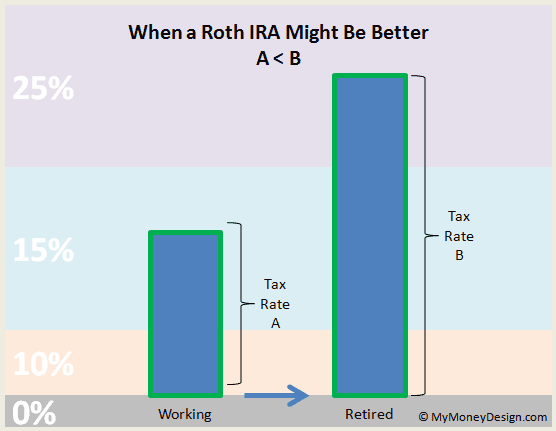 when a Roth IRA might be better