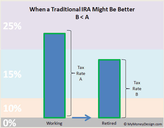 when a traditional IRA might be better