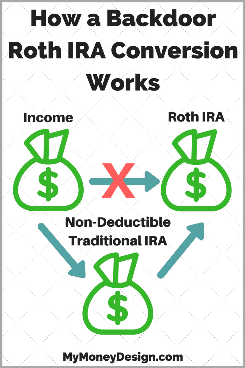 How A Backdoor Roth IRA Conversion Works