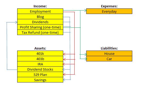 Cash flow, money management, rich dad poor dad, Cash flow plan