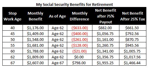 Social security benefits, Social security benefit, Social security, Social security spousal benefits