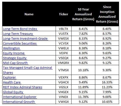 Roth ira investment options vanguard