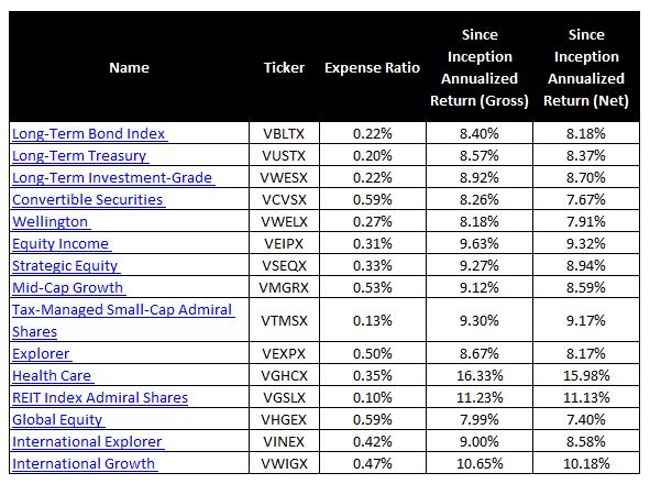vanguard mutual funds