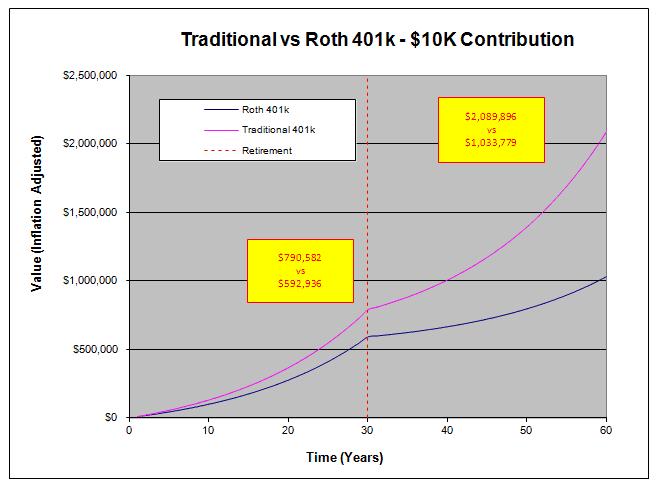 Traditional vs Roth 401k