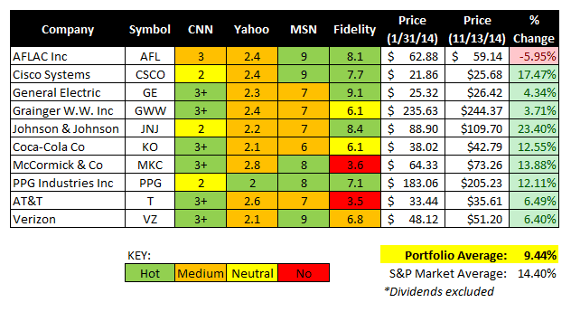 find good stocks