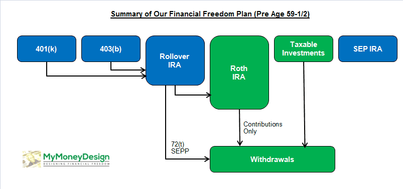 Early Retirement Financial Freedom Plan Pre Age 59