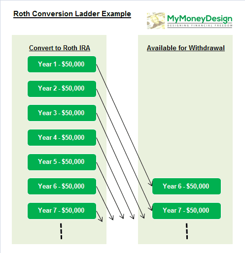 Roth Conversion Ladder Example