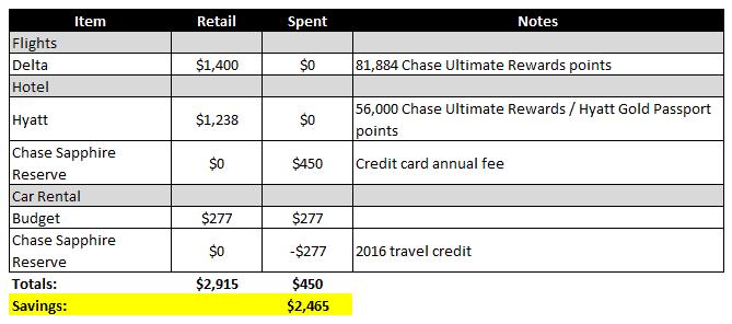 travel-hacking-2017-vacation-summary-nov-2016