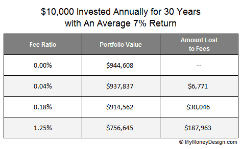 Why Do More People Invest In Actively Managed Funds