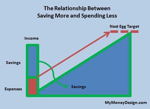 Spending less doesn't JUSTmean having more money to set aside. It requires learning how to forego that lost additional income, and adjusting your standard of living. This, in turn, and completely affect what our target nest egg is ultimately. Hence, spending less and saving more could really be thought of as a double-ended approach to achieving an early retirement! MyMoneyDesign.com