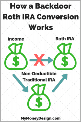 Would you like to contribute to a Roth IRA, but been told you make too much money to do so? You CAN still contribute to one; even if you earn more than the IRS Roth IRA income limits. You just have to use a little known technique known as a Backdoor Roth IRA conversion.  Here's how that works. - MyMoneyDesign.com