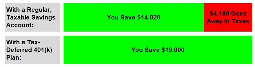 How Much Should I Contribute to My 401(k) Plan? - My Money Design