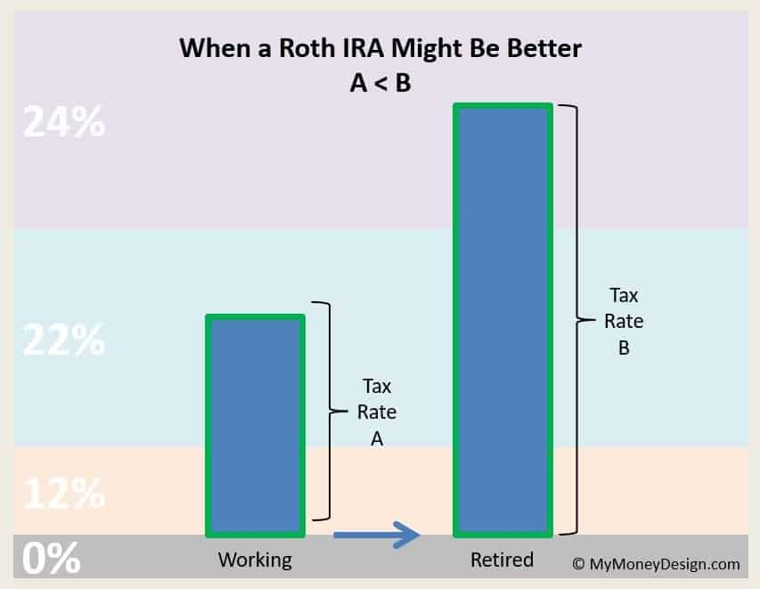 What are the big differences between a Roth IRA vs. Traditional IRA? Which one is really better, and how do you know which is the right type for you? Here is our comprehensive guide to help you make the best choice for your financial situation. #MyMoneyDesign #RothvsTraditionalIRA #FinancialFreedom #RetirementPlanning