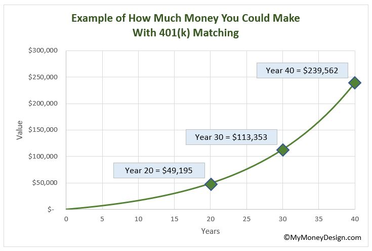 Wondering how 401(k) matching works? Don't leave free money on the table! Find out how to maximize your employer benefits and add a lot more money to your retirement nest egg! #MyMoneyDesign #FinancialFreedom #RetireEarly #401kMatch #401kBenefits